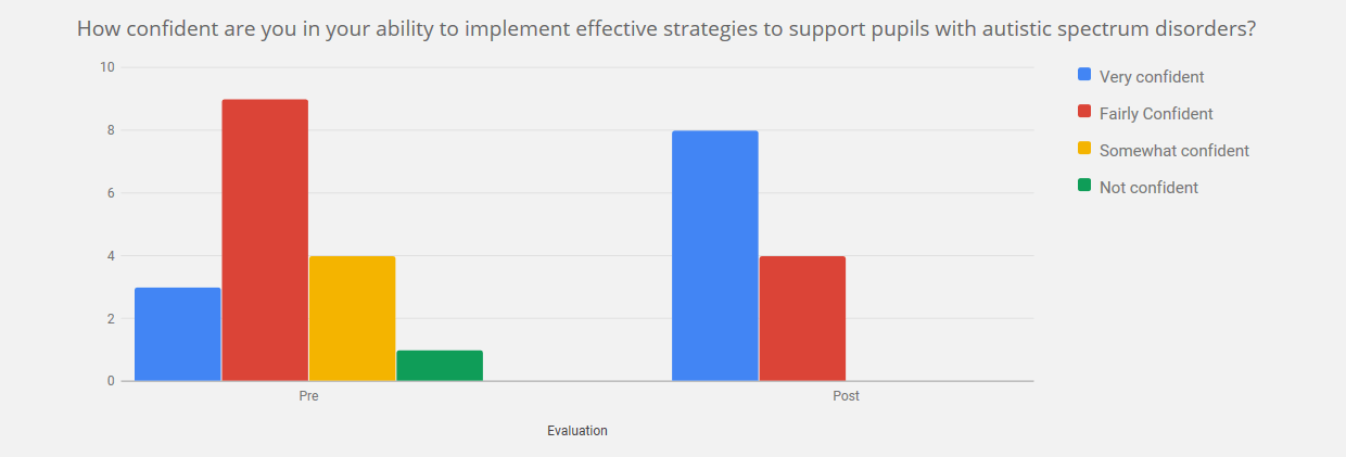 Chart on how confident are you in your ability to implement effective strategies to support pupils with autistic spectrum disorders - by end of course, all were confident or fairly confident